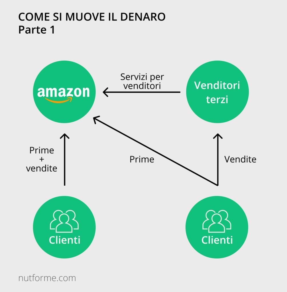business model di amazon