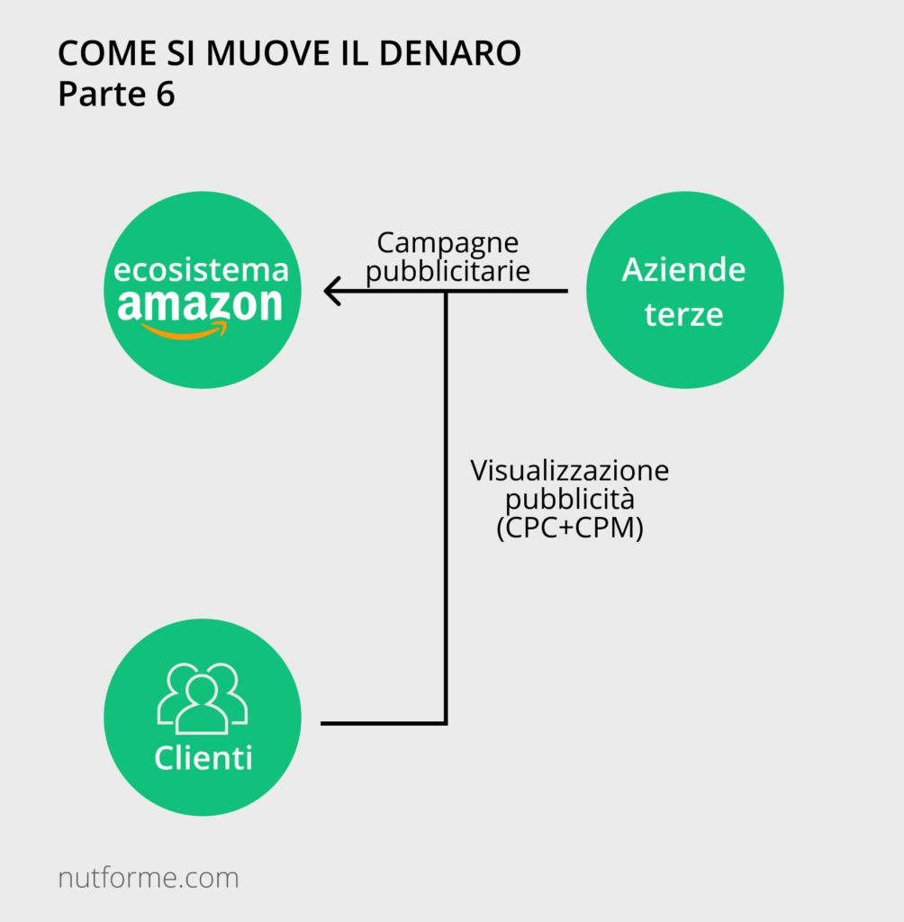 business model di amazon advertising