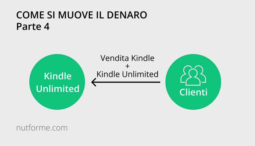 business model di amazon kindle unlimited