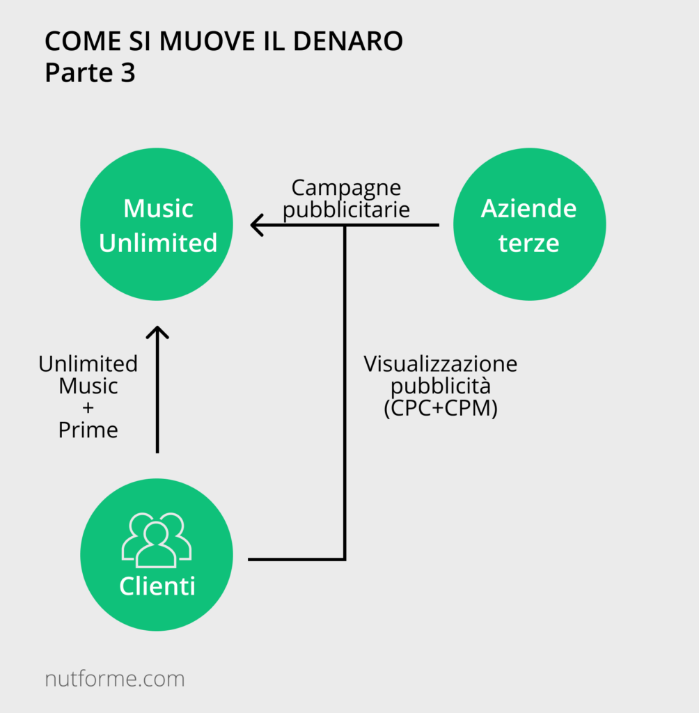 business model di amazon music unlimited