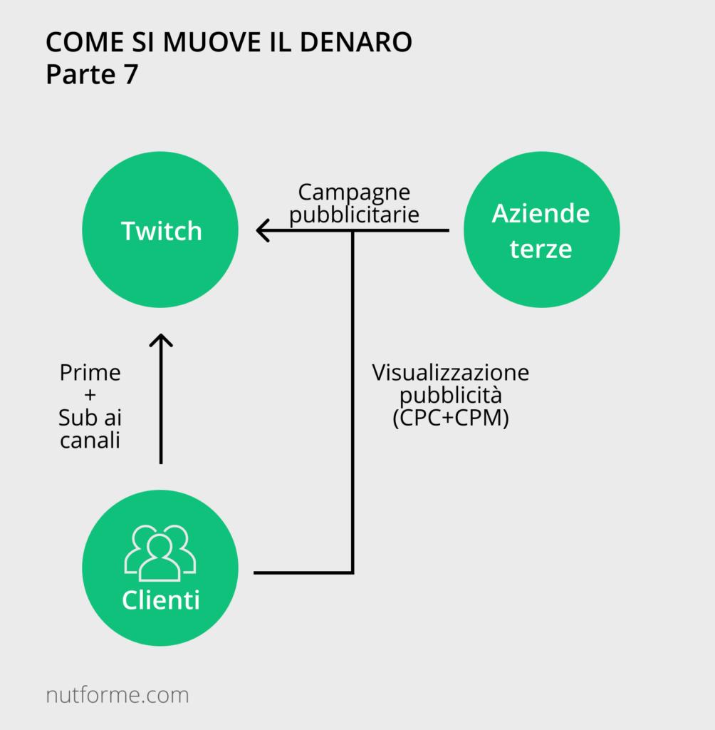 business model di twitch