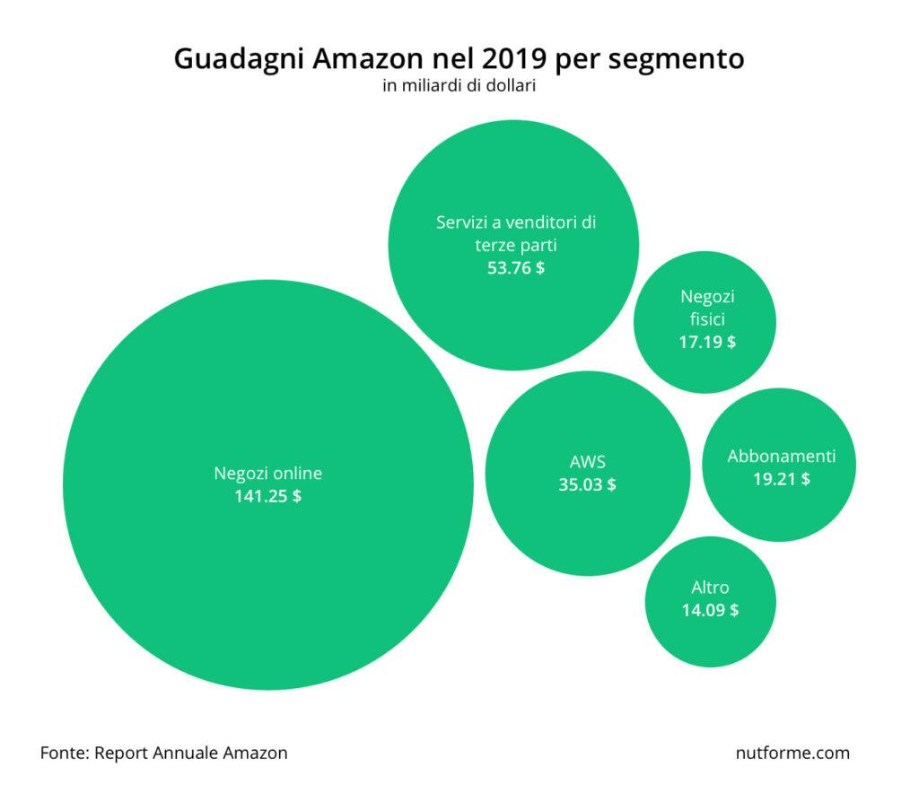 come guadagna amazon - i segmenti di amazon che guadagnano di più