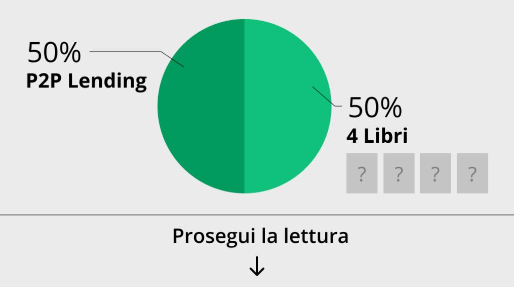 come investirre 100 euro - il grafico illustra un investimento del 50% in p2p lending e del 50% in libri per formarsi