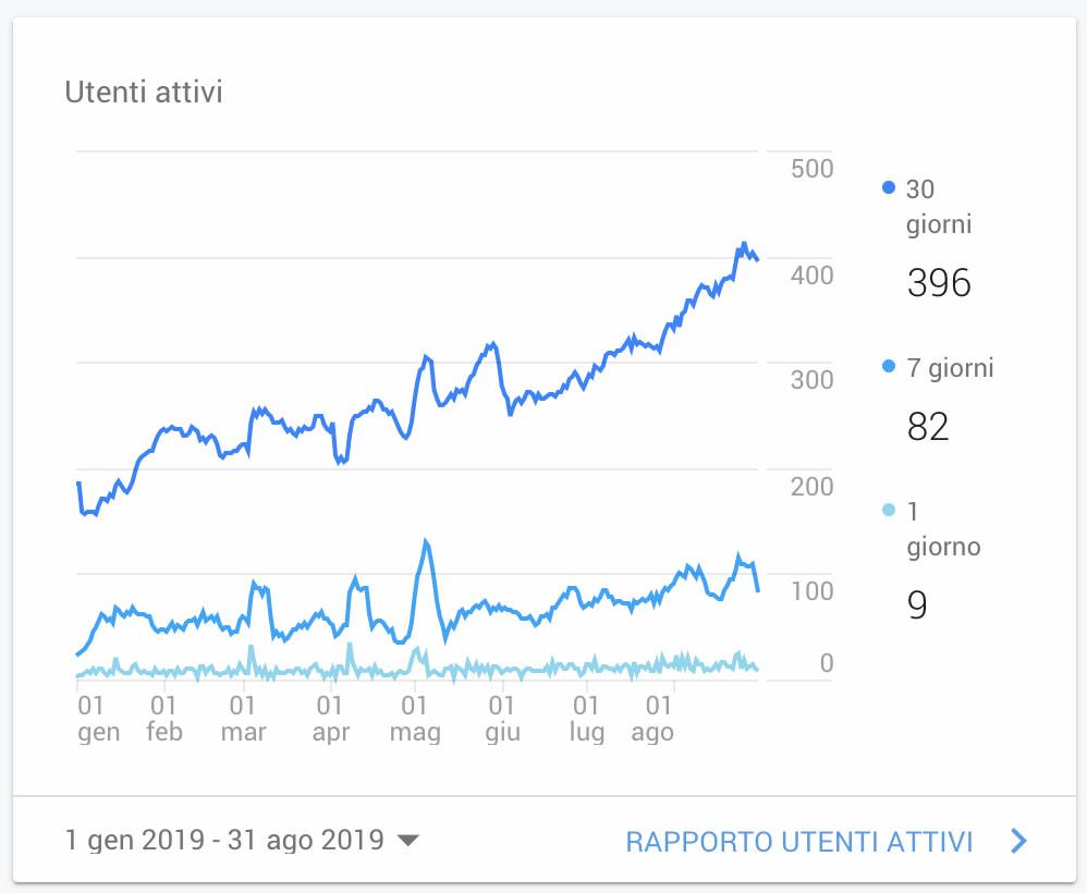 I 10 errori che hanno fatto fallire i miei vecchi blog  - grafico che rappresenta la crescita di visualizzazioni del mio blog di libri negli 8 mesi successivi al primo anno dalla sua creazione.