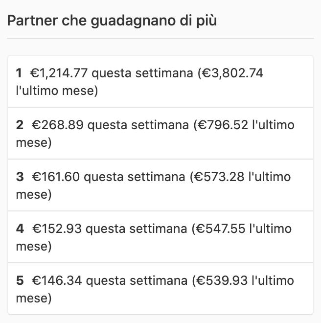 Questo è un esempio dei guadagni dei Partner che guadagnano di più. La classifica mostra i guadagni dell'ultima settimana e dell'ultimo mese dei Partner che producono più reddito con Quora.