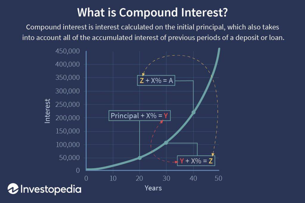 come investire 50 euro tramite l'interesse composto? in questo grafico è rappresentata la curva di crescita dell'interesse composto
