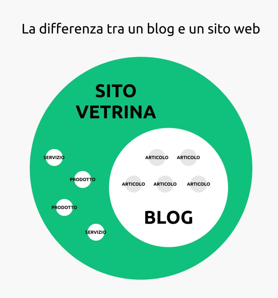 meglio un blog o un sito - differenza tra sito e blog