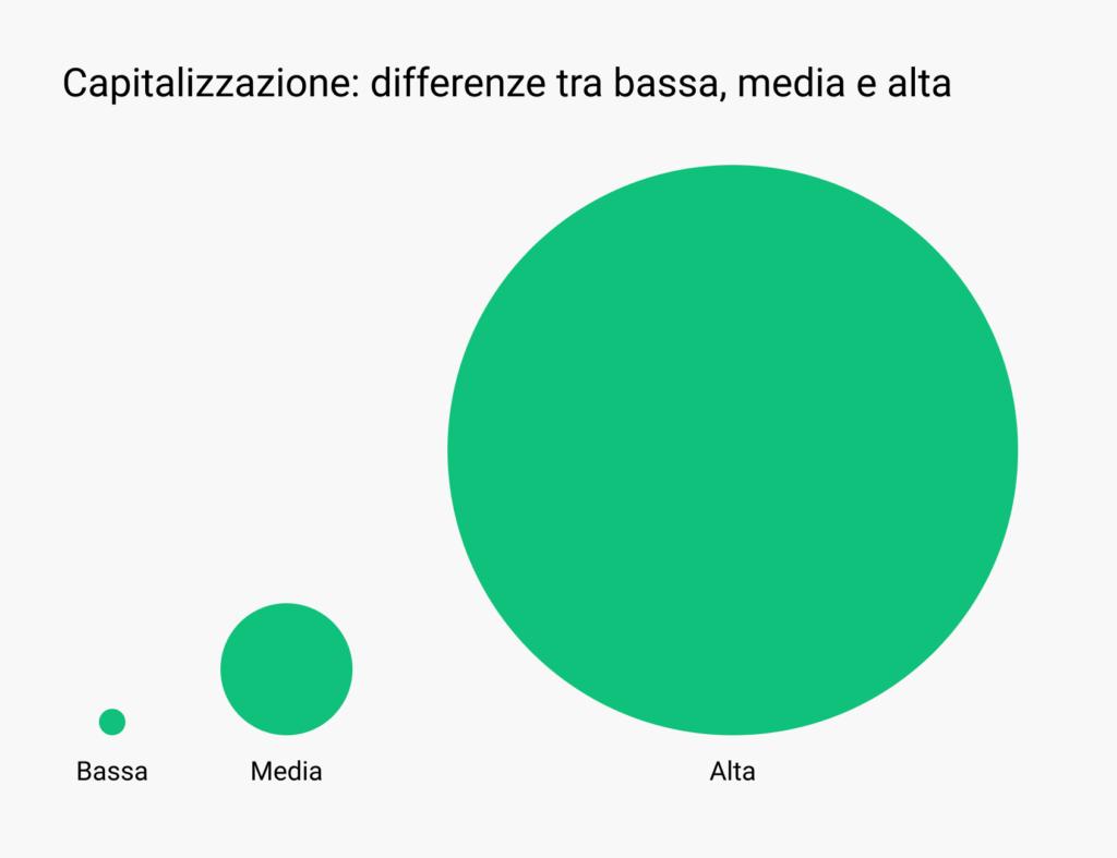capitalizzazione di mercato cosa è - differenza visiva tra aziende di bassa, media e alta capitalizzazione