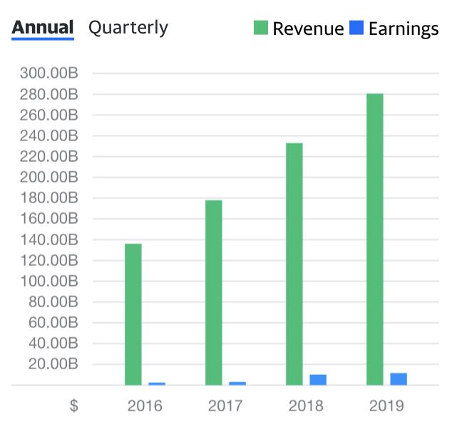 come investire su amazon - questo grafico rappresenta la crescita del fatturato e degli utili di amazon negli anni