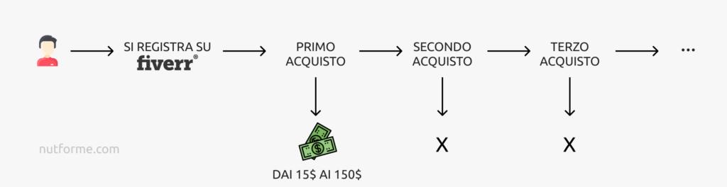 spiegazione del piano cpa sull'affiliazione fiverr