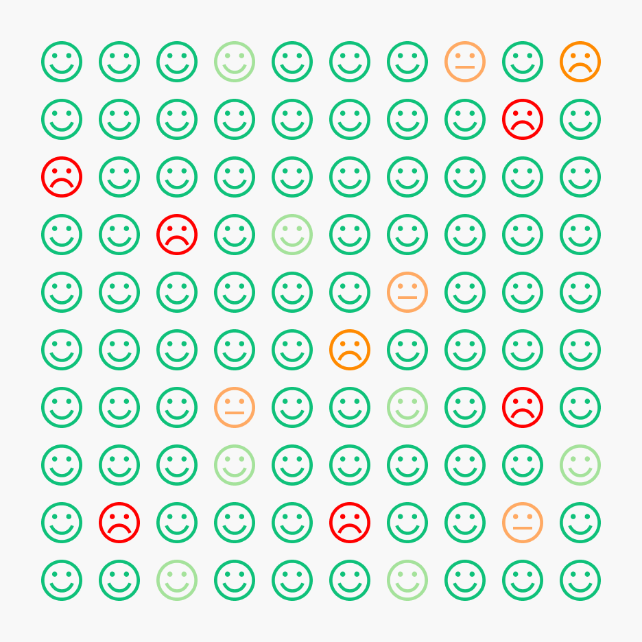 voti positivi, neutri e negativi - overview