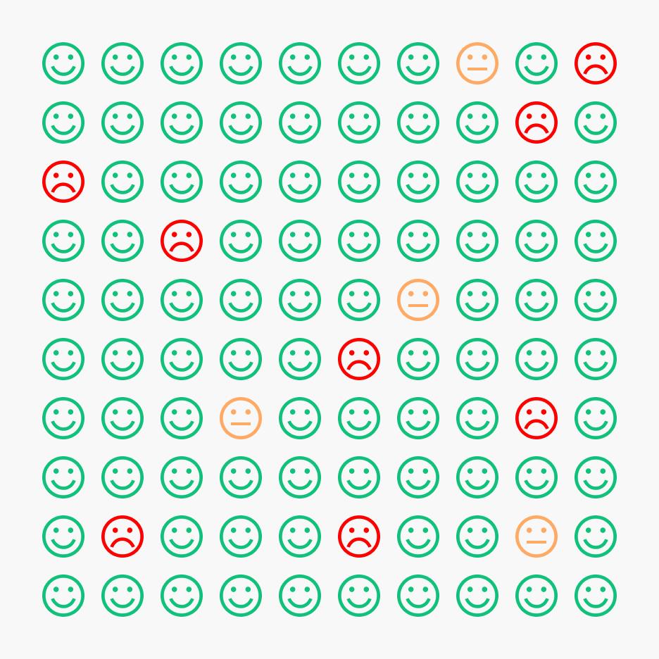 voti positivi, neutri e negativi - overview semplificata