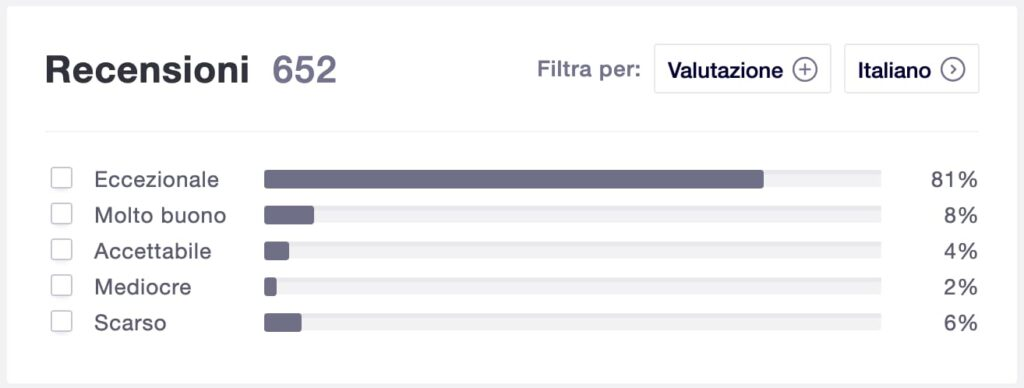 percentuali voti